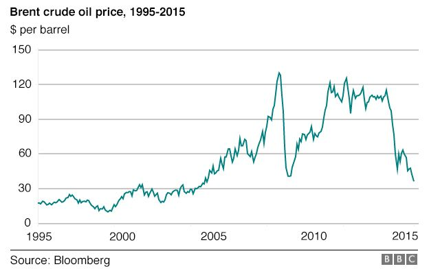 Chart Price Of Oil