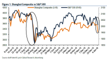 Shanghai-Vs-SP500